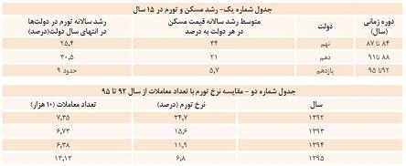بازار قیمت مسکن  افزایش قیمت مسکن و سونامی که در بازار ملک راه است! 12469 750