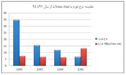 بازار قیمت مسکن   افزایش قیمت مسکن و سونامی که در بازار ملک راه است! 12470 566
